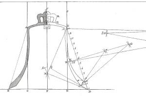 Trazado de un perfil de campanas según reglas ancestrales